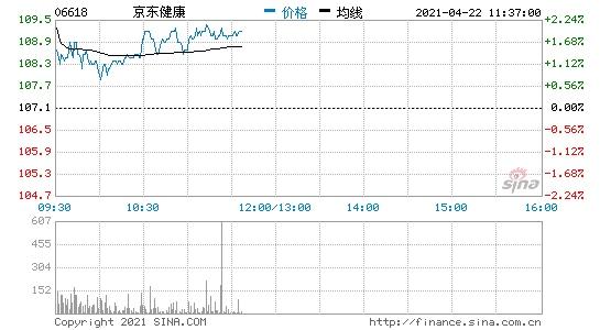 香港恒生指数开盘涨0.33%港股京东健康开涨超2.5%