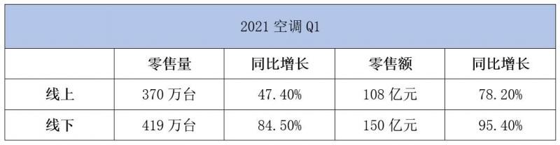 第一季度反弹2021年空调会大涨吗