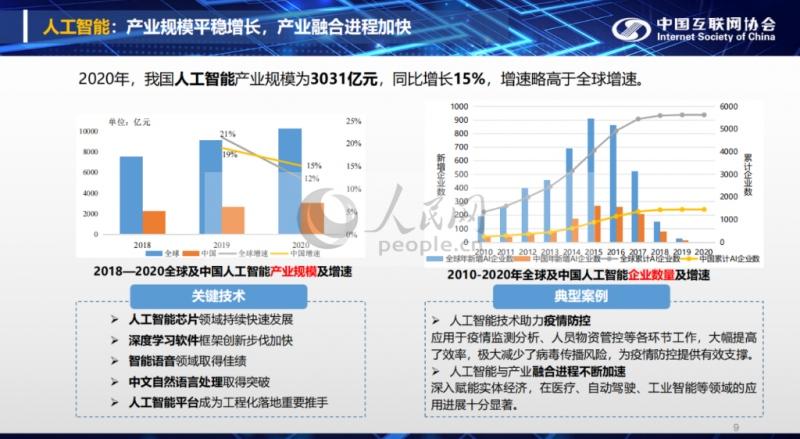中国互联网发展报告2020年我国人工智能产业规模为3031亿元